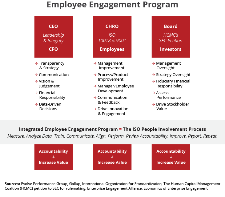 Improve Business Value by Implementing Employee Engagement Strategies